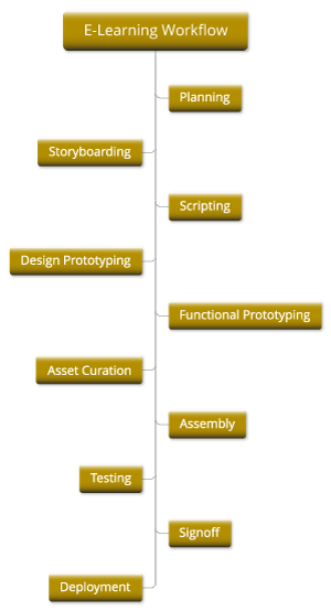 E Learning Workflow