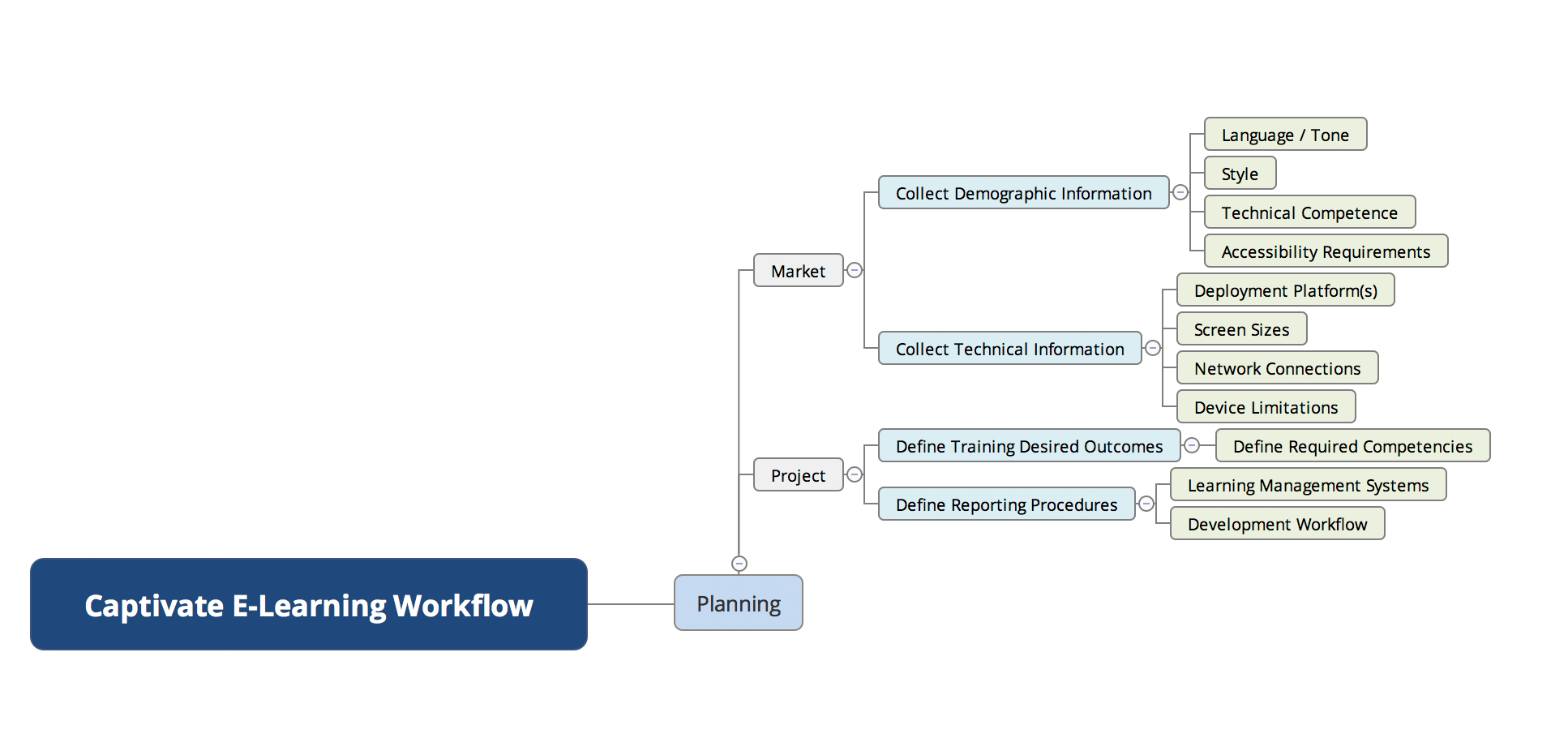 Captivate E-Learning Workflow